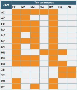 Совместимость антикоррозионных ЛКМ и шпатлевок
